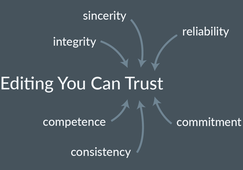 """A Word Cloud With """"integrity,"""" """"sincerity,"""" """"reliability,"""" """"commitment,"""" """"consistency,"""" And """"competence"""" Around The Words """"Editing You Can Trust"""""""
